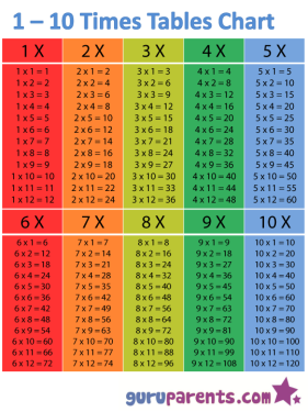 1-10-times-tables-chart
