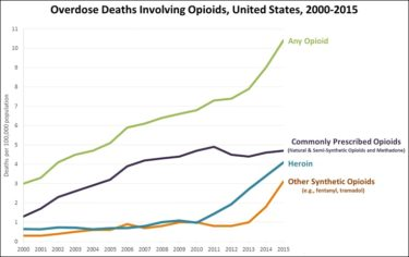 The graph shows overdose deaths involving opioids in the United States between 2000 and 20015. Use of commonly prescribed opioids steadily rose between 2000 and 2011, then tapered off. The use of heroin and other narcotics rose slightly between 2000 and 2011, then began to rise sharply. All opioids together follow the same trend as heroin and other synthetic opioids.